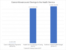 In 2014/15 just £1,231,709 in Carer's Allowance was claimed by carers who saved the NI Health Service more than £4.6 billion